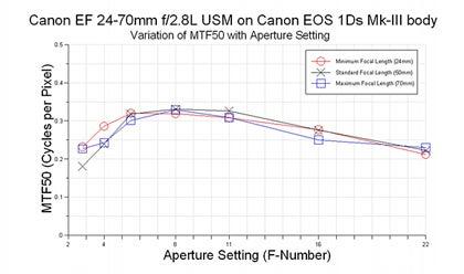 CanonMTF_EF24-70.jpg