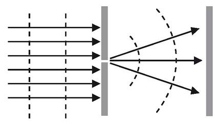 diffraction narrow