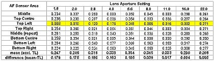 Table of MTF data (1)