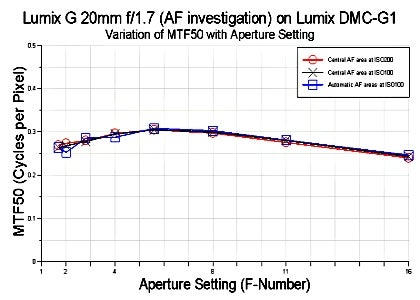 Lumix G1 MTF graph for Lumix 20mm f/2.8 lens