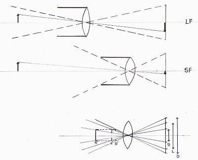 Lens hood schematic