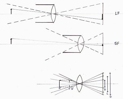 Lens hood ray diagrams