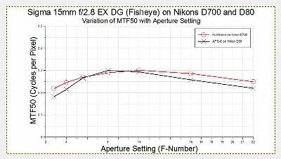 MTF graphs for full-frame and APS-C sensors