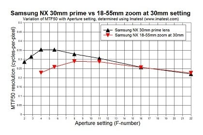 MTF graph for Samsung NX prime and zoom lenses