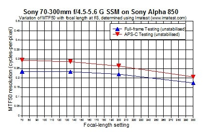 Full-frame and APS-C performance of Sony 70-300mm G lens