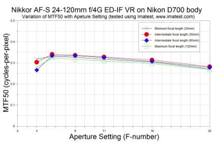 MTF graph for a fixed-aperture Nikkor.