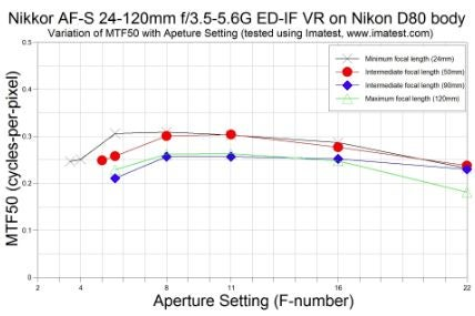 MTF graph for a variable-aperture Nikkor.