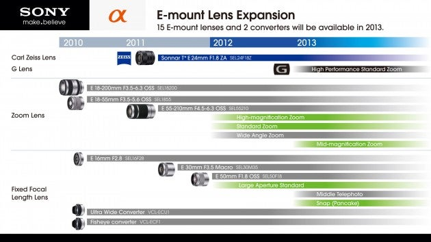 Sony E-mount lenses 2012-2013 roadmap