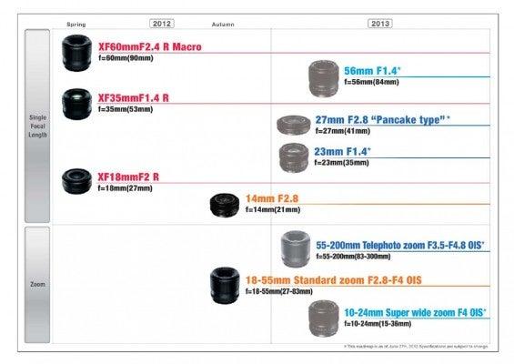 Fujifilm XF lens roadmap