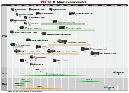 Pentax Roadmap Graphic 2012-13