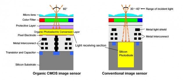 Fujifilm sensor technology