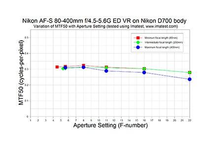 Nikon 80-400mm f/4.5-5.6G MTF chart