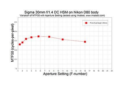 Sigma 30mm f/1.4 DC HSM A MTF chart