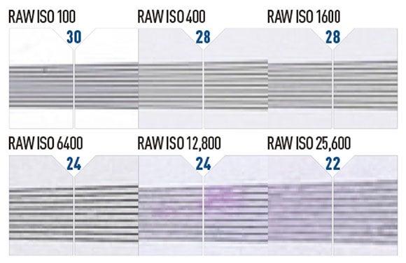 Our camera graphs explained resolution