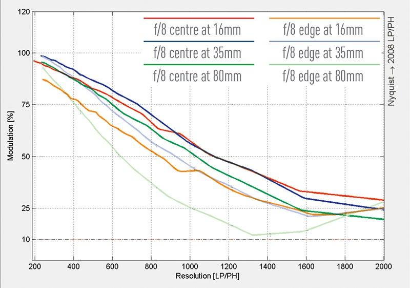 Nikkor-16-80mm-f2.8-4E-ED-VR-resolution