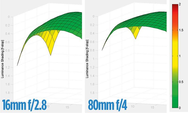 Nikkor-16-80mm-f2.8-4E-ED-VR-shading