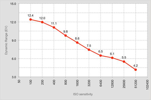 DXO ONE DR graph copy