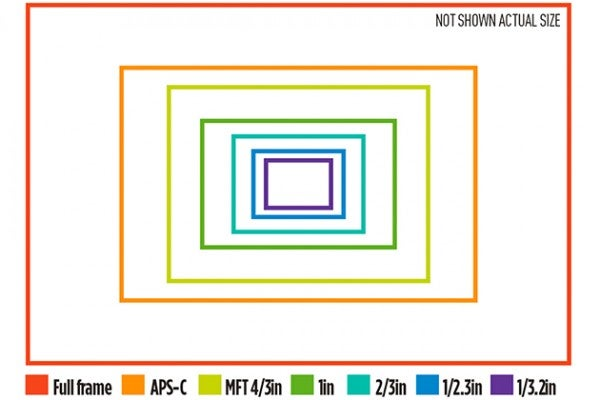 Full-frame sensors: Advanced technology guide - What Digital Camera