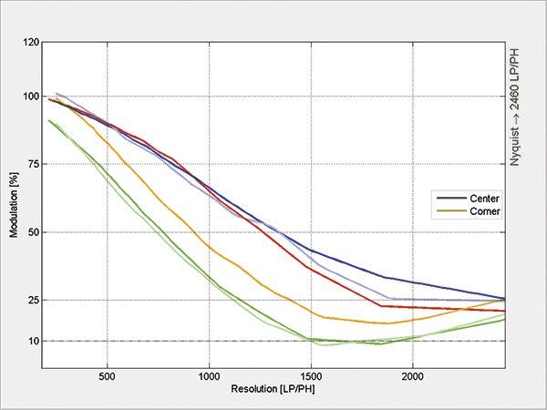 Sony-90mm-Macro-res-chart