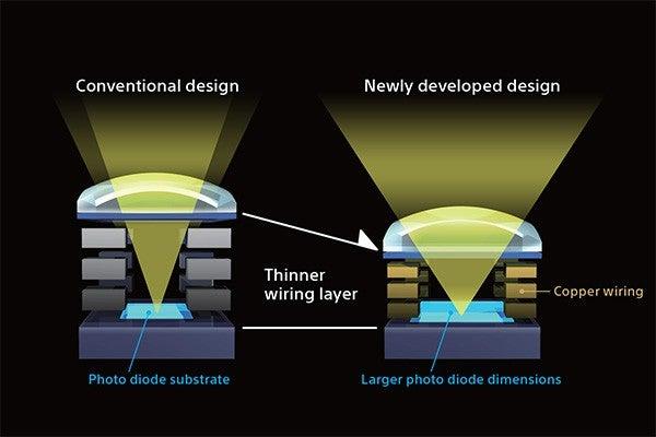 Sony Alpha 6300 sensor design diagram