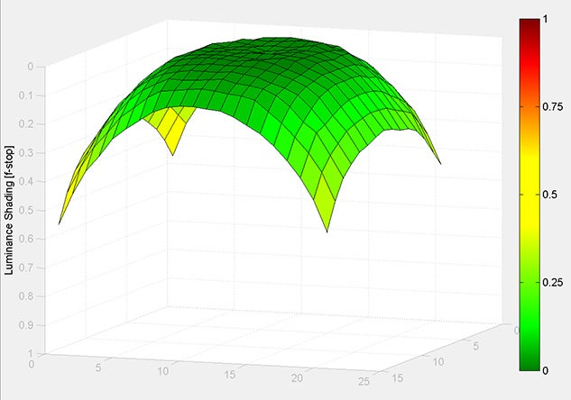 MATLAB Handle Graphics