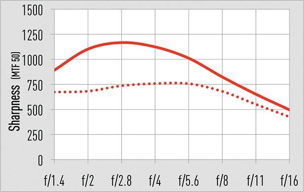 12mm centre: Solid line 12mm corner: Dotted line